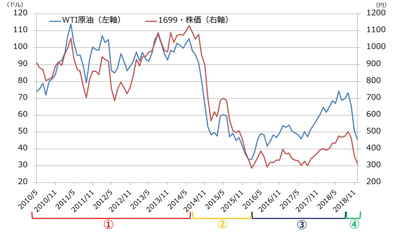 原油 価格 チャート
