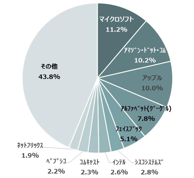 NEXT FUNDS NASDAQ-100®連動型上場投信(1545)  Pick Up Product ...